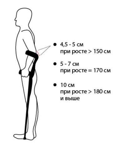 Расположение края манжеты при правильно подобранном локтевом костыле
