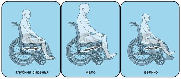 Возможные последствия при неправильно подобранной глубине кресла