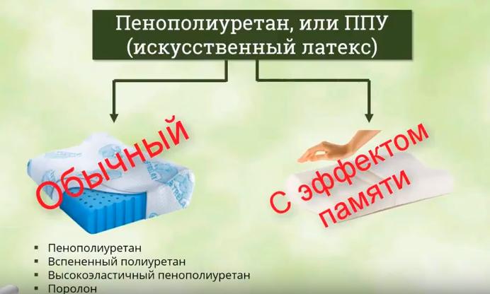 Пенополиуритан – искусственный латекс